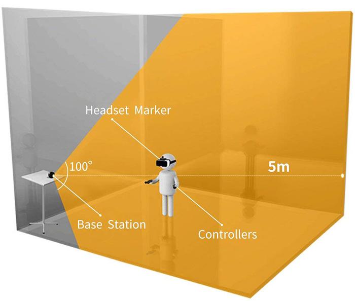 Manettes et Détecteur de mouvements pour Casque ou Lunettes de Réalité virtuelle Compatible avec Smartphones